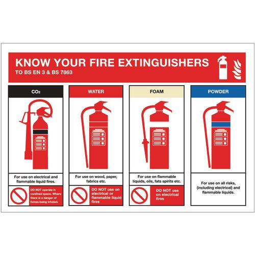 Sign Know Your Fire Exting'S 300x200 Rigid Plastic