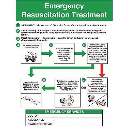 Rigid PVC Plastic Resuscitation And First Aid Poster Emergency Resuscitation Treatment